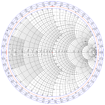 https://upload.wikimedia.org/wikipedia/commons/thumb/7/7a/Smith_chart_gen.svg/800px-Smith_chart_gen.svg.png